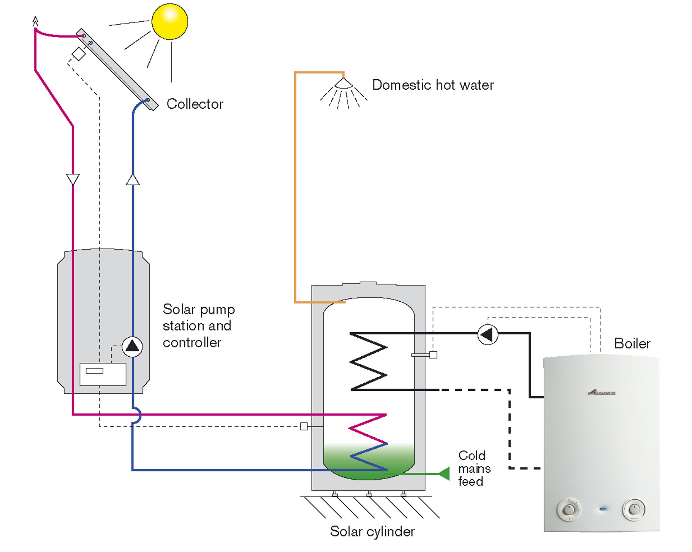 Elmore plumbing heating plumbing solar Energy efficient hot water systems